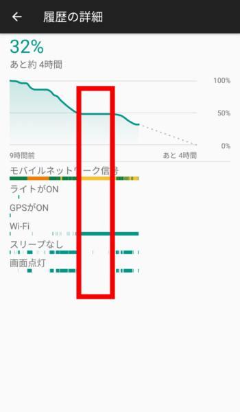 画面オフ時の電池の消費状況